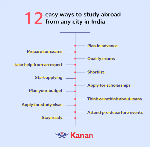 12 easy steps study abroad from any city in india