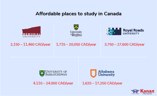 affordable places to study in canada