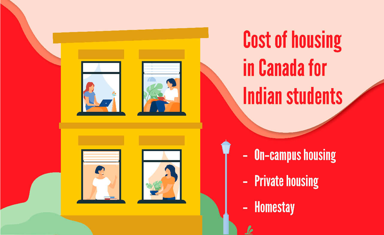 cost of housing in canada for students