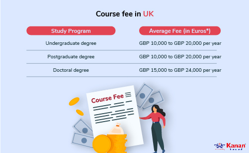 course fee in uk