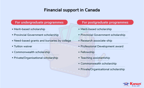 financial support in canada