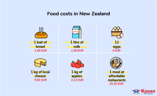 food costs in new zealand