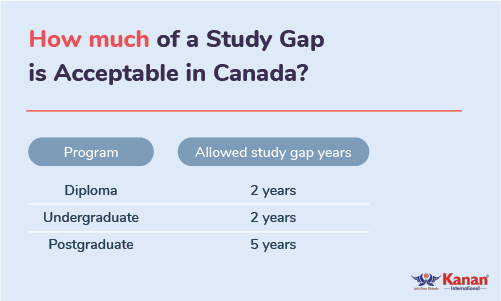 how much of a study gap is acceptable in canada
