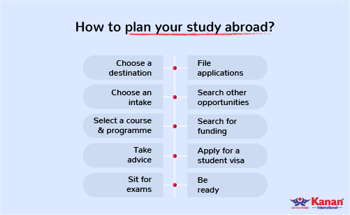 how to plan you study abroad