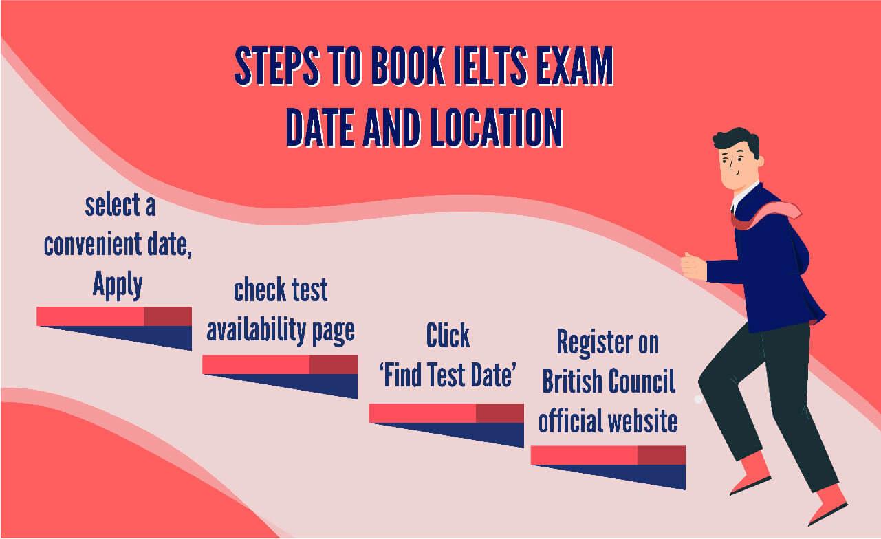steps to register IELTS Acadmic or general