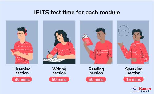 ielts preparation test time for each module