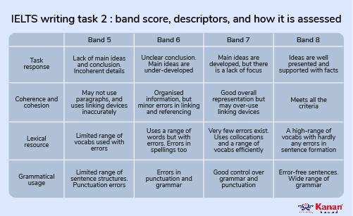 ielts wrtting tasks band score