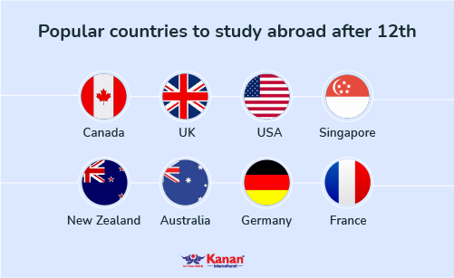 popular countries to study abroad after 12th