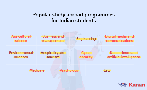 study abroad programmes for indian students